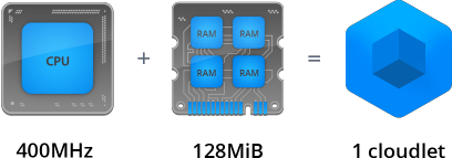 PaaS RAM AND CPU